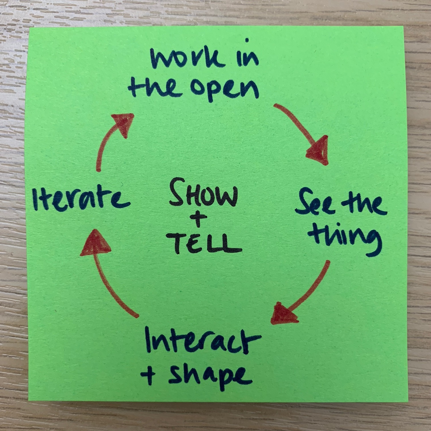 Show and Tell process diagram on a post-it note